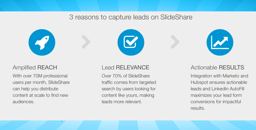 SlideShare's New Lead Gen Tool: Was it Worth the Wait?